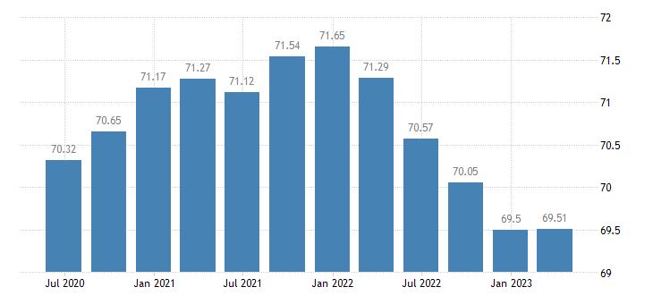 denmark employment agriculture forestry fishing eurostat data