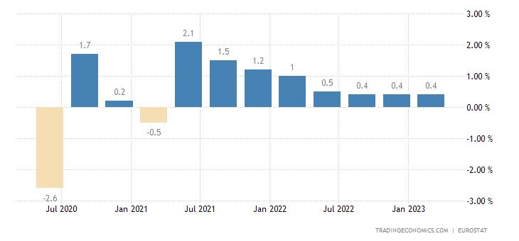 Denmark Employment Change