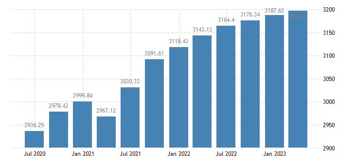 denmark employment eurostat data