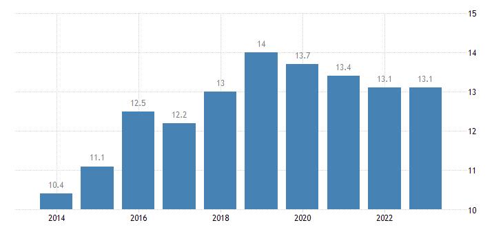 denmark employment in current job from 12 to 23 months eurostat data