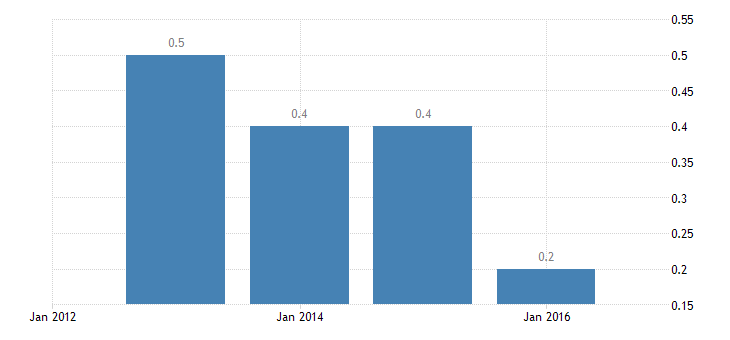 denmark employment in current job no response eurostat data