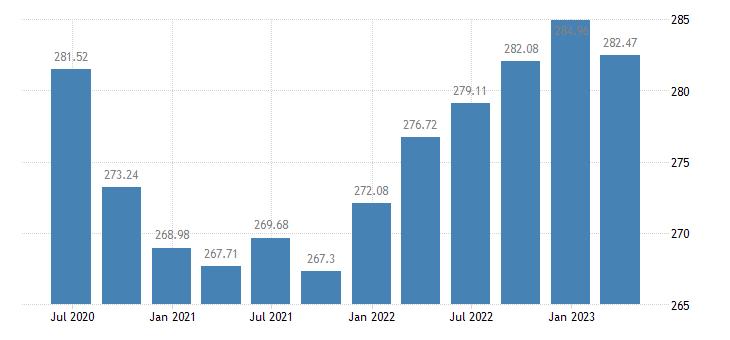 denmark employment manufacturing eurostat data