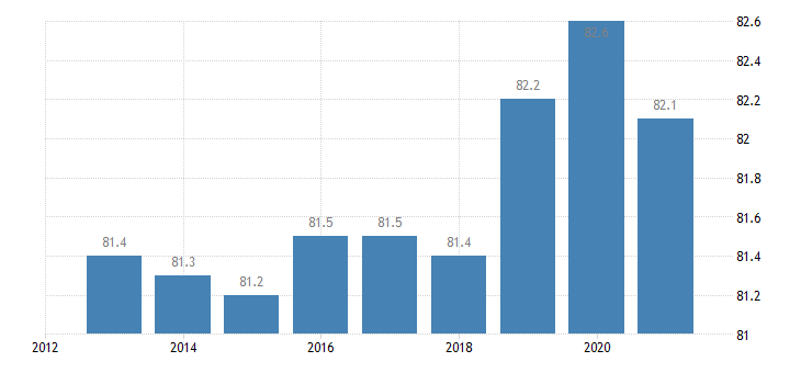 denmark employment rate from 25 to 54 years eurostat data
