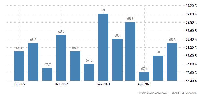 Denmark Employment Rate