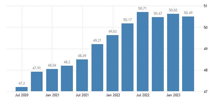 denmark employment real estate activities eurostat data