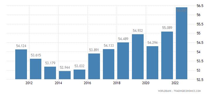 denmark employment to population ratio 15 plus  female percent wb data