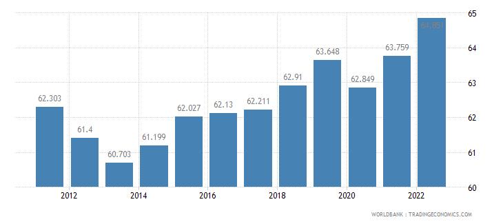 denmark employment to population ratio 15 plus  male percent wb data