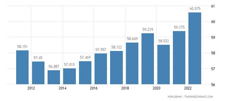 denmark employment to population ratio 15 plus  total percent wb data