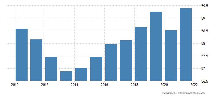 denmark employment to population ratio 15 total percent national estimate wb data