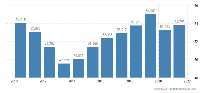 denmark employment to population ratio ages 15 24 total percent wb data