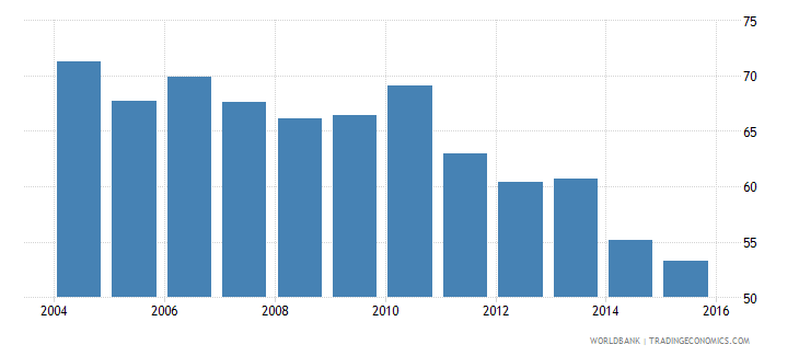 denmark energy use kg of oil equivalent per dollar1 000 gdp constant 2005 ppp wb data