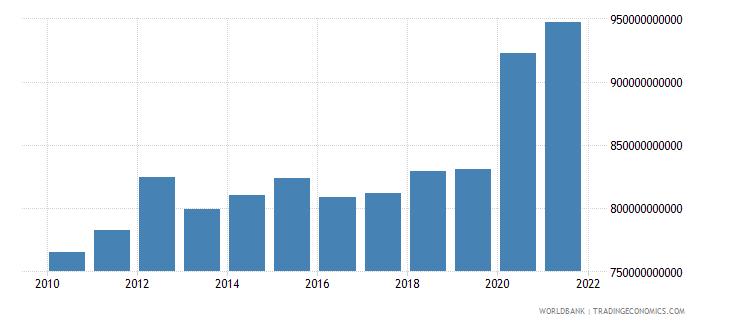 denmark expense current lcu wb data