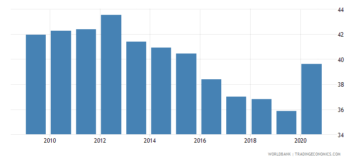 denmark expense percent of gdp wb data