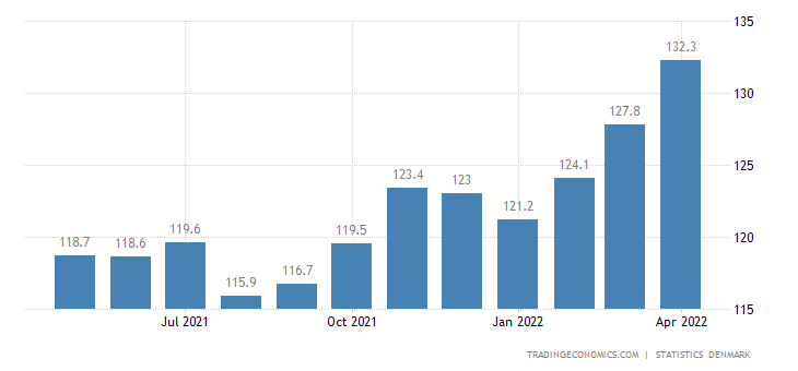 Denmark Export Prices