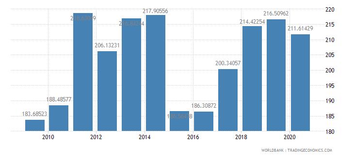 denmark export value index 2000  100 wb data
