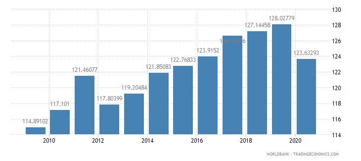 denmark export volume index 2000  100 wb data