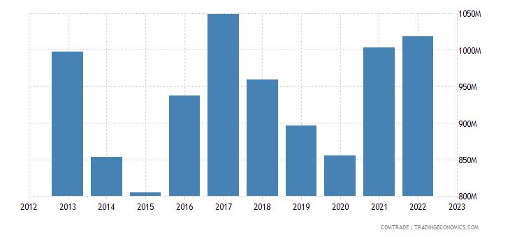 denmark exports australia