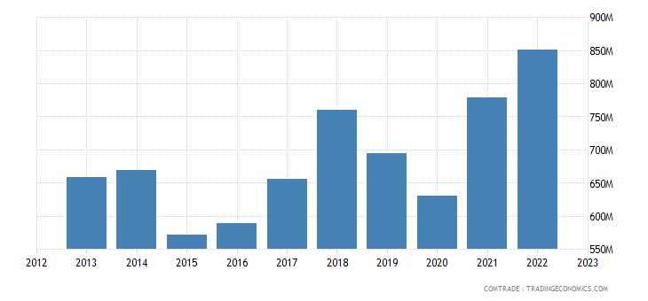 denmark exports austria