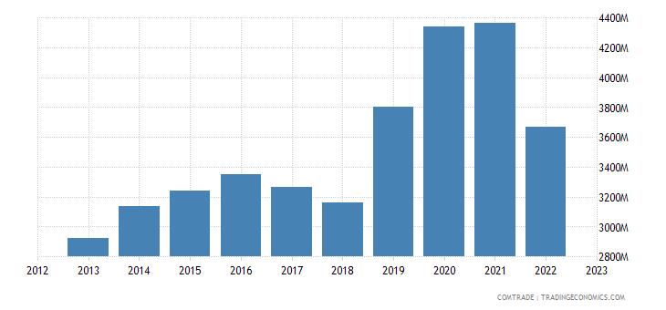 denmark exports china