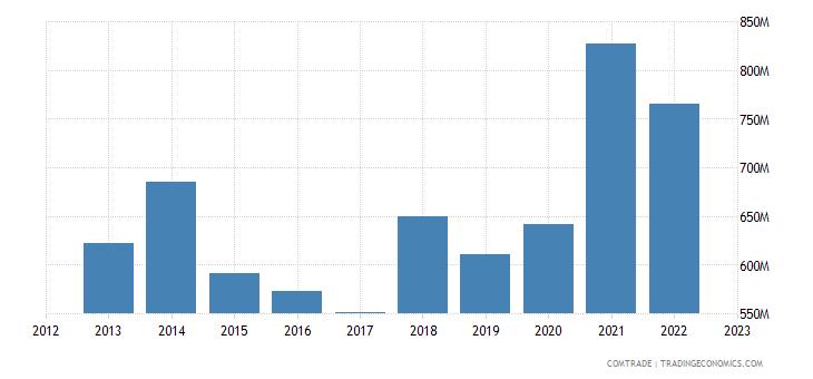 denmark exports czech republic