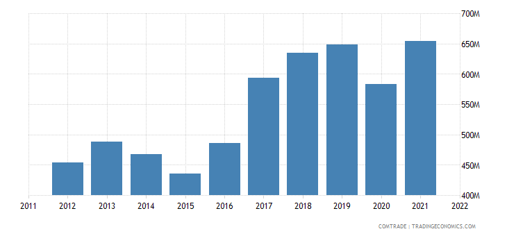 denmark exports faroe islands