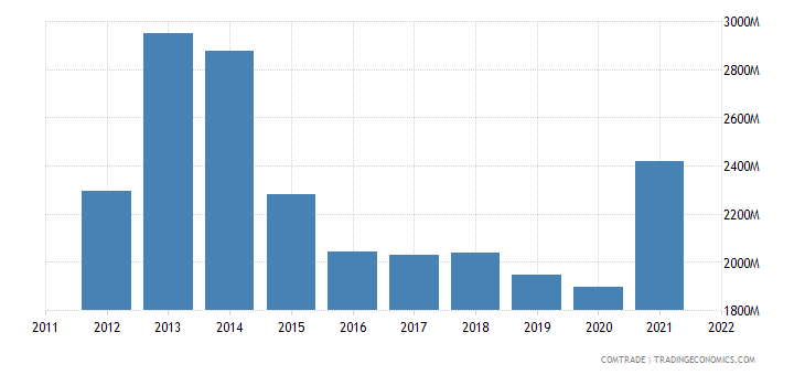 denmark exports finland