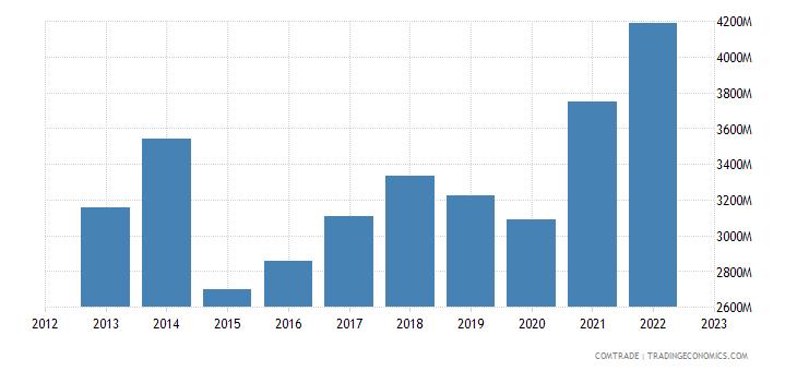 denmark exports france