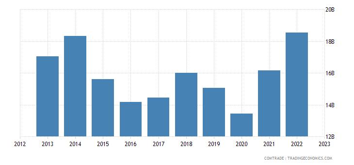 denmark exports germany