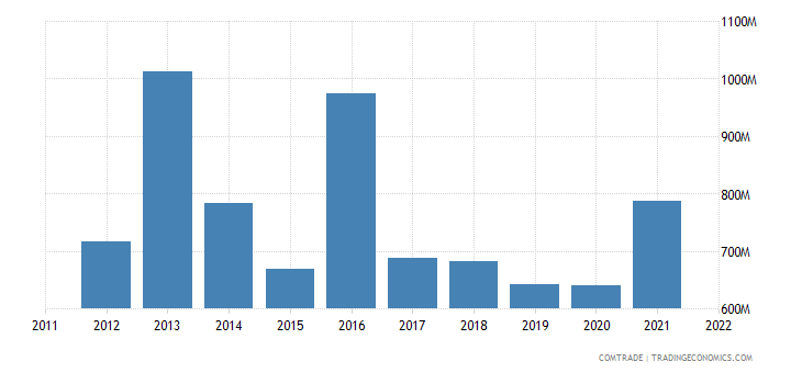 denmark exports ireland