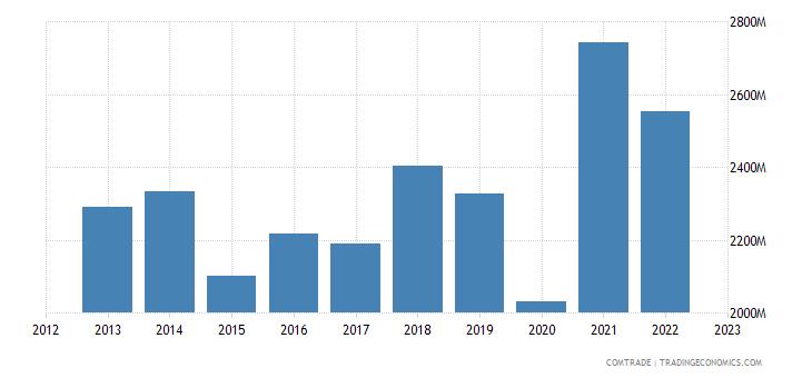 denmark exports italy
