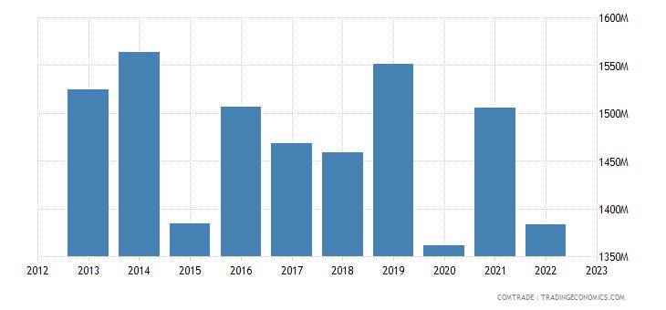 denmark exports japan