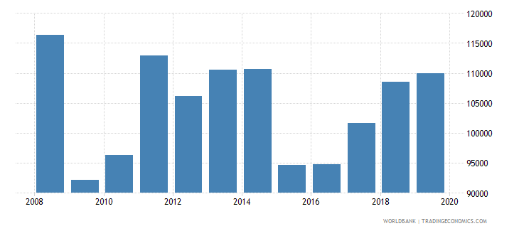 denmark exports merchandise customs current us$ millions wb data
