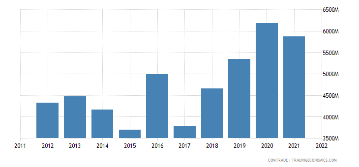 denmark exports netherlands