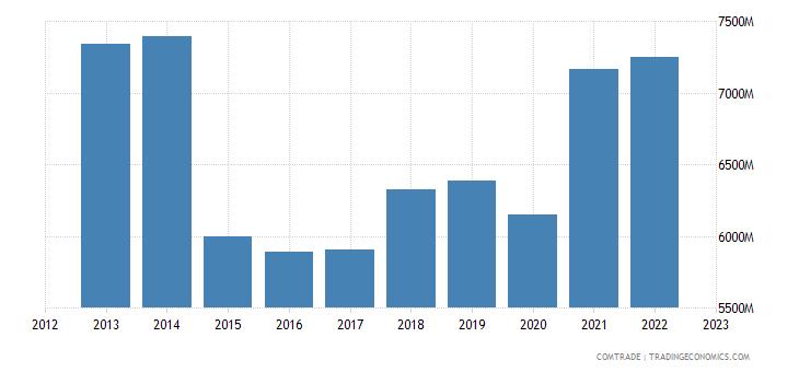 denmark exports norway