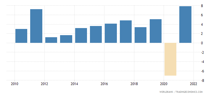 denmark exports of goods and services annual percent growth wb data