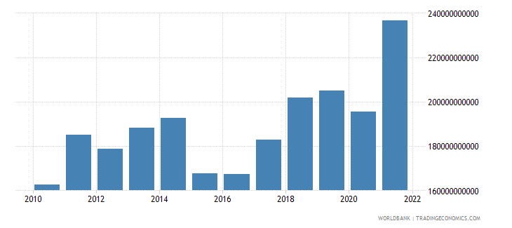 denmark exports of goods and services us dollar wb data