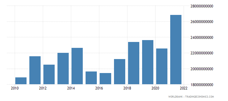 denmark exports of goods services and income bop us dollar wb data
