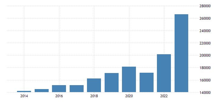 denmark exports of goods services eurostat data
