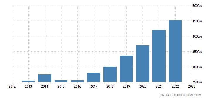 denmark exports poland