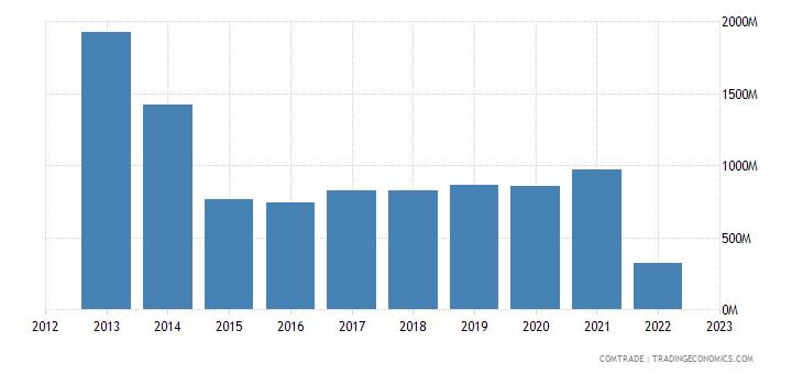 denmark exports russia