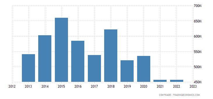 denmark exports saudi arabia