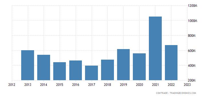 denmark exports singapore