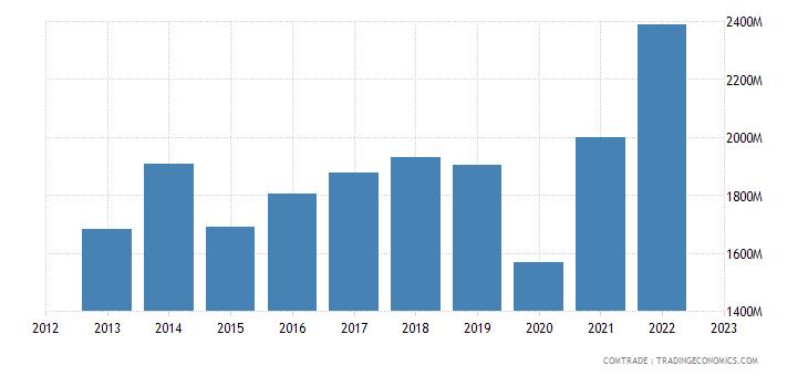 denmark exports spain