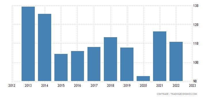 denmark exports sweden