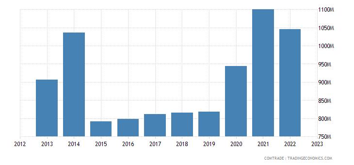denmark exports switzerland