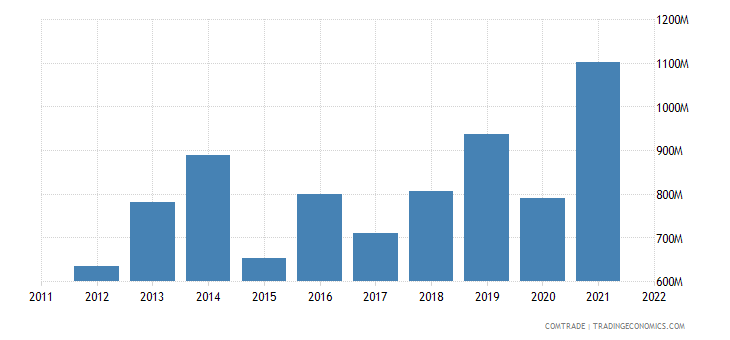 denmark exports turkey