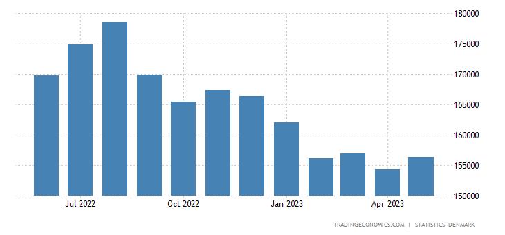 Denmark Exports