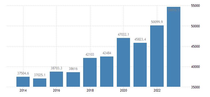 denmark extra eu trade exports eurostat data