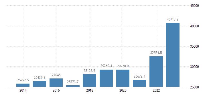 denmark extra eu trade imports eurostat data