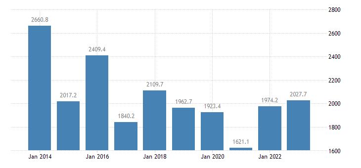 denmark extra eu trade of raw materials sitc 24 exports eurostat data